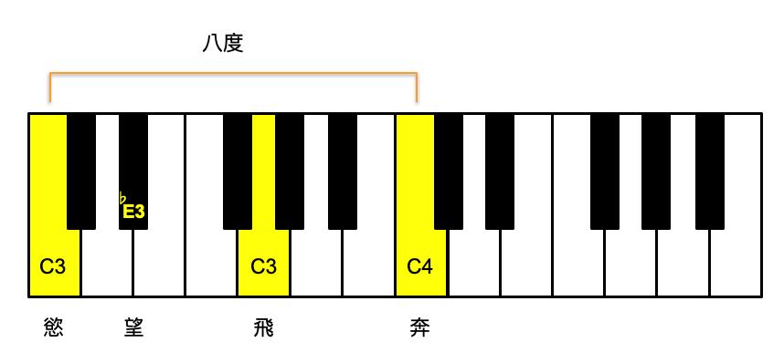 蕭敬騰-皮囊